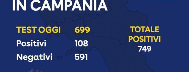 Covid-19, il bollettino della giornata in Campania: 108 positivi, 749 in totale