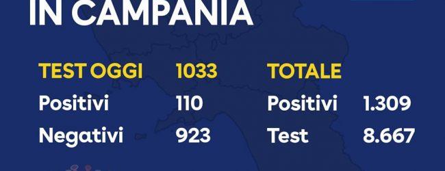 Covid-19, oggi 110 positivi: 1309 il totale