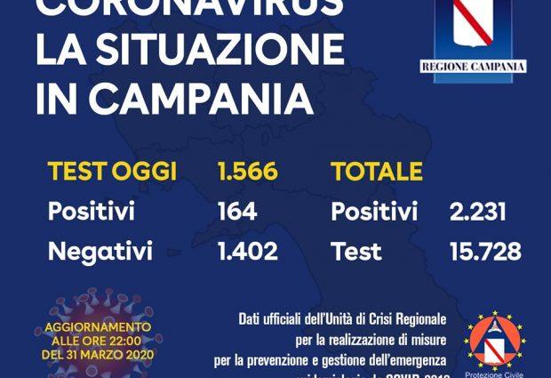 Covid-19, oggi 164 nuovi positivi: in Campania totale a 2231