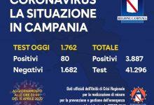 Covid-19, oggi in Campania 80 nuovi casi. Totale positivi: 3.887