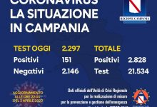 Covid-19, in Campania oggi meno positivi rispetto a ieri: 151