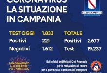 Covid-19, oggi 221 nuovi positivi in Campania: superati i 2500 contagi