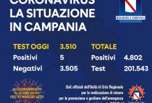 Covid-19, il dato odierno in Campania: 5 nuovi positivi