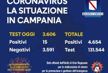 Covid-19, numero stabile di nuovi positivi in Campania