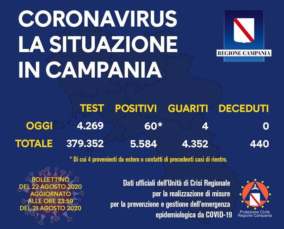 Covid-19, oggi 60 nuovi positivi in Campania