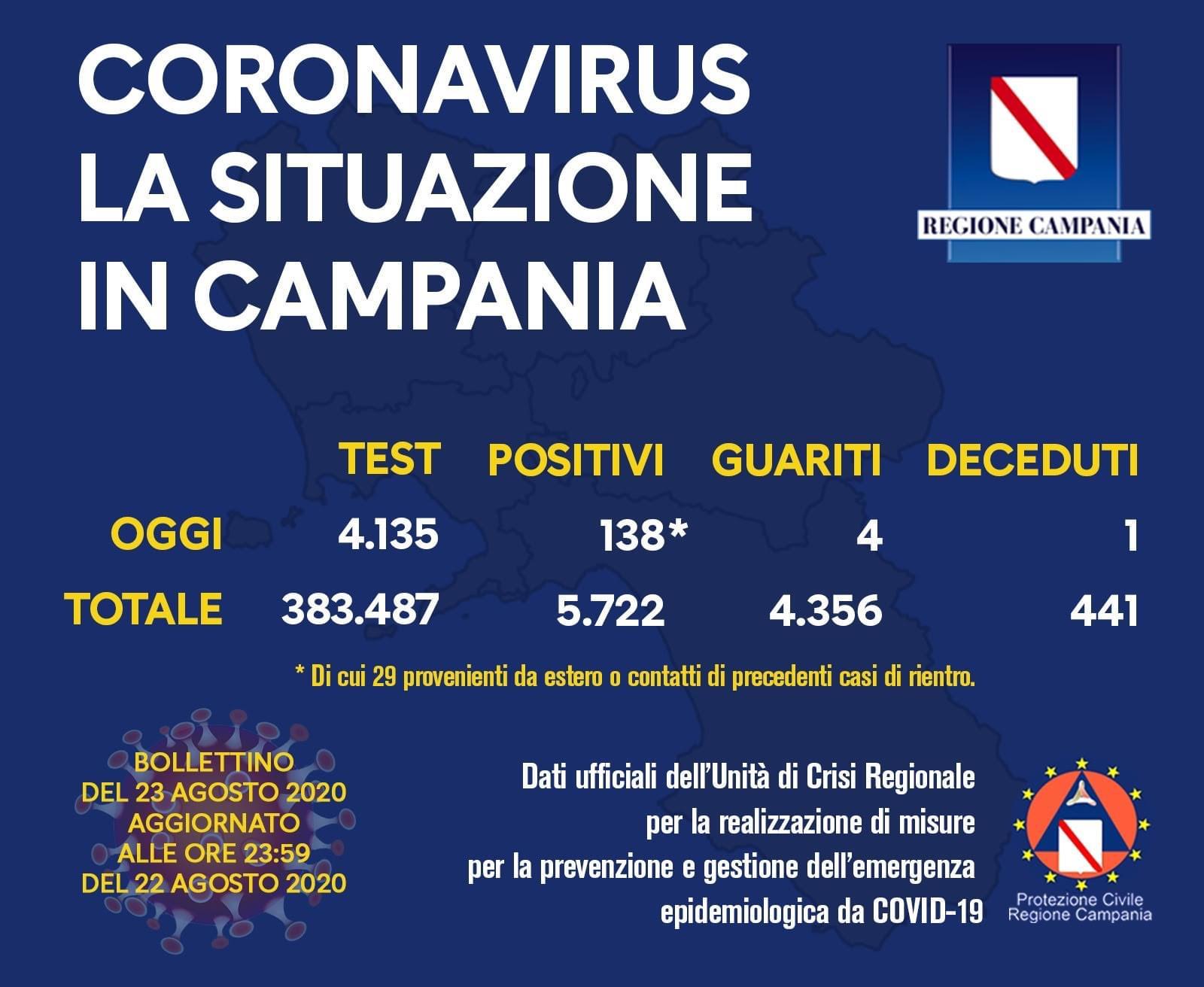 Covid-19, il bollettino completo della Campania