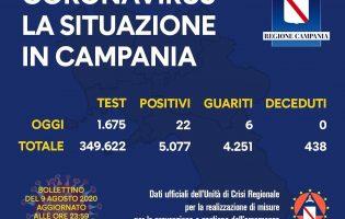 Covid-19, oggi 22 nuovi positivi in Campania