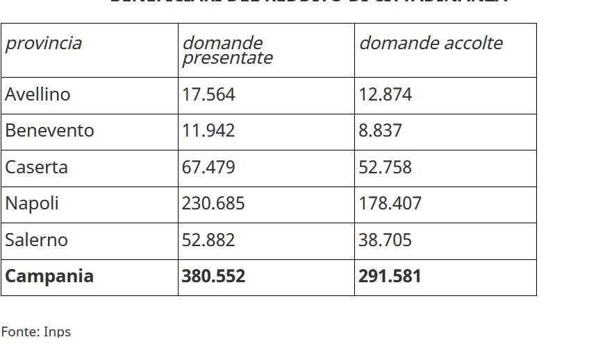 Benevento| Periodo Covid-19, boom di lavoro per i Caf. Da gennaio +23% solo per il reddito di cittadinanza, raggiunti i 291.581 nuclei beneficiari in Campania