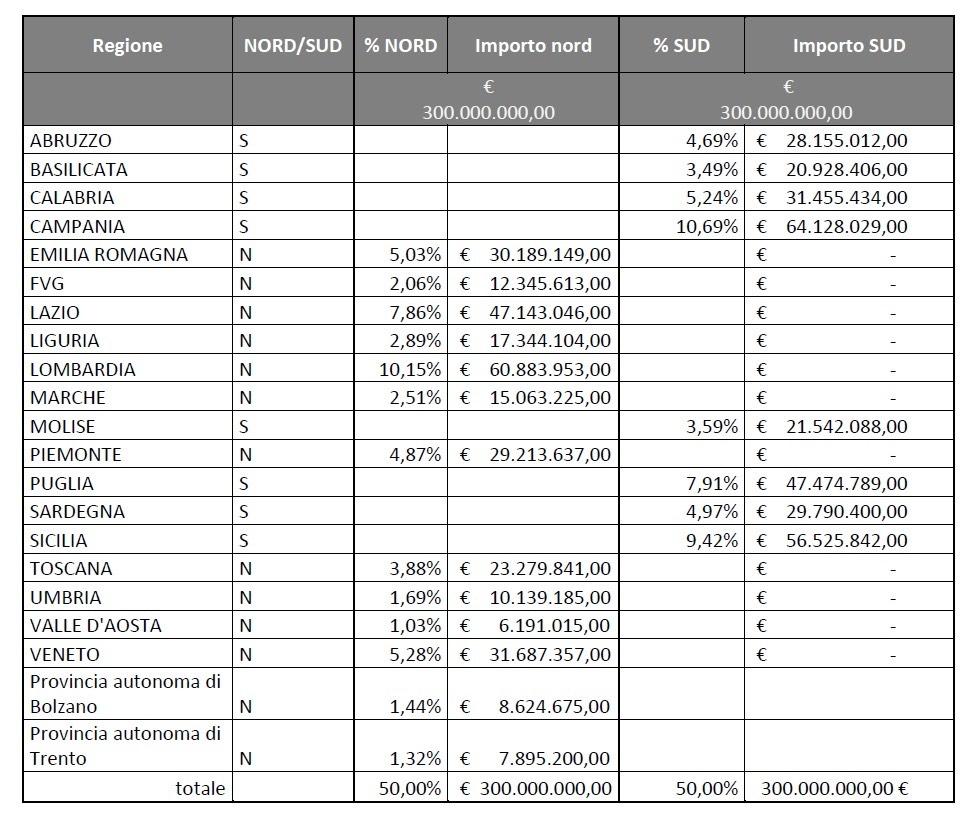 """Fernando Errico: """"Pnrr: assegnati alle Regioni 860 milioni per ferrovie e autobus. Alla Campania oltre 64 milioni di euro"""""""